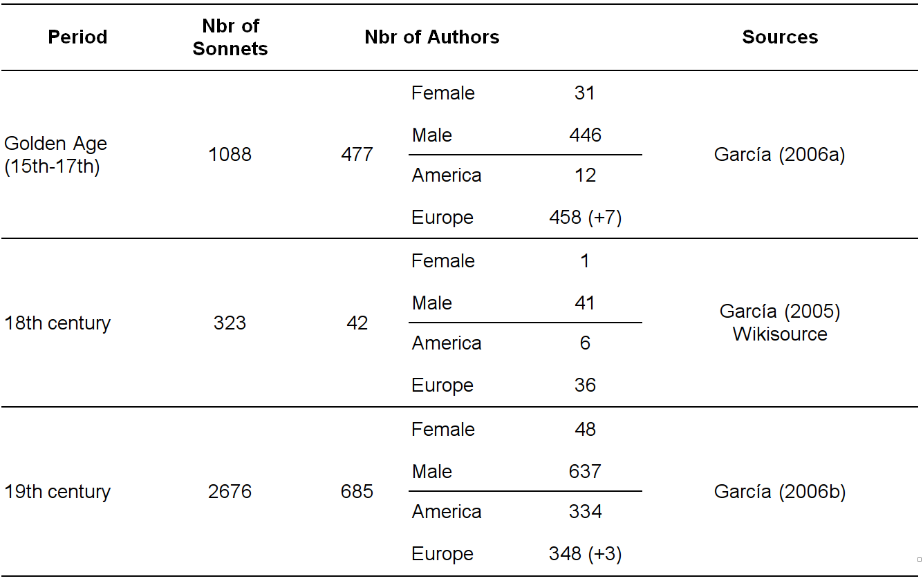 Sonnet and author distribution per period, including the number of female and male authors, and the continent where they developed their literary activity. Numbers in parentheses indicate authors which were probably active in Europe.