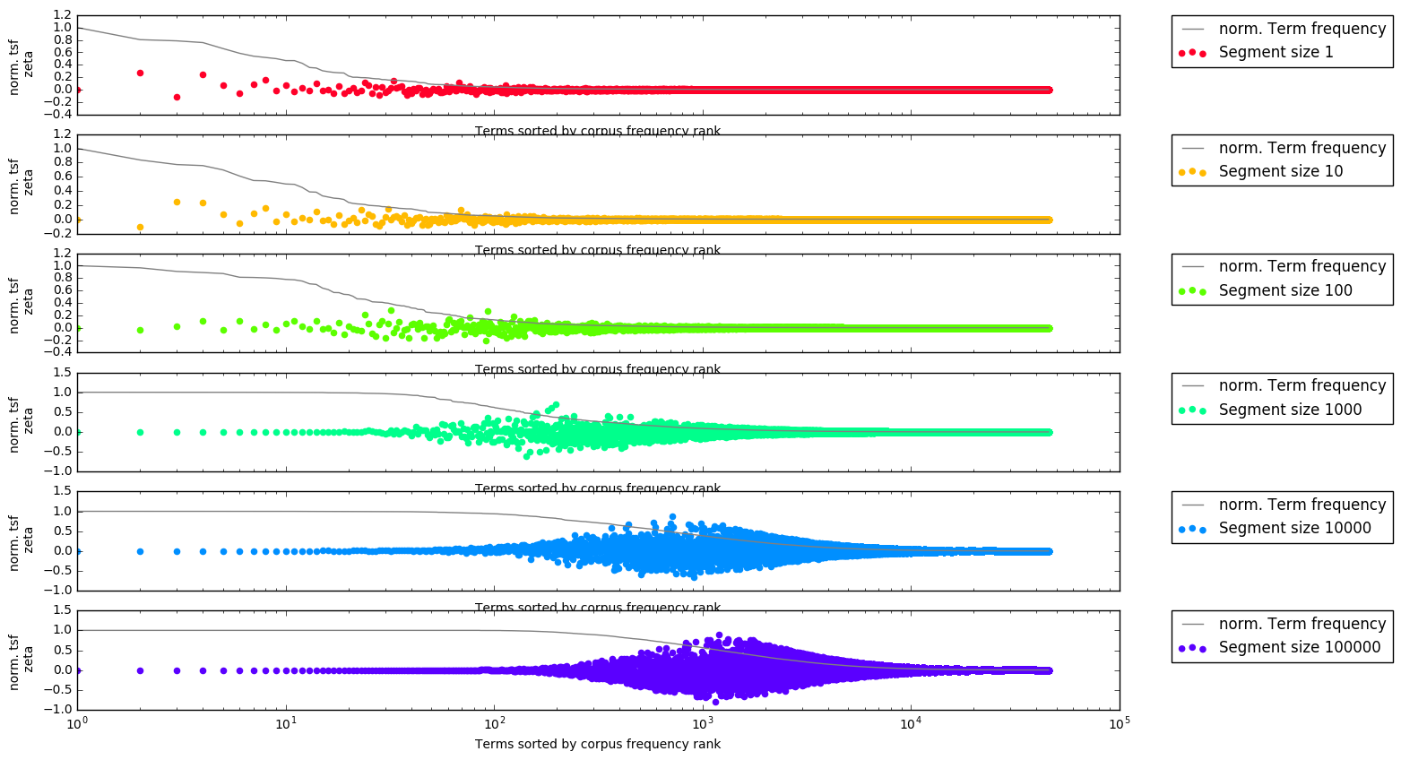 Distribution of Burrows Zeta (sd0) scores depending on segment size. Each dot is one word, ordered by descending frequency. The x-axis is log-scaled.