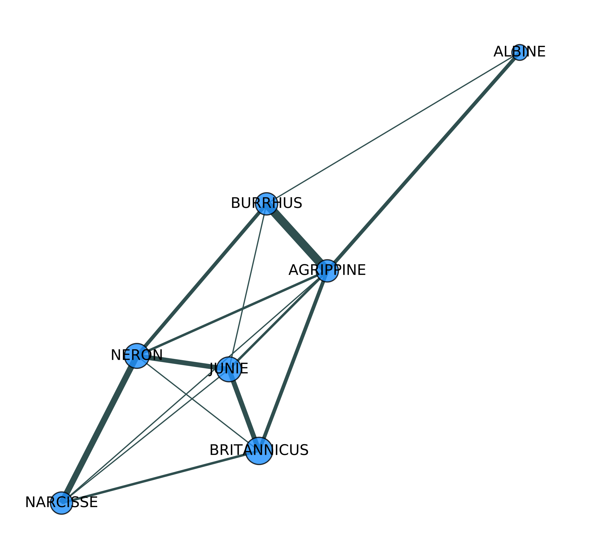 Character network based on number of words spoken in mutual presence (represented by the thickness of the lines), for Jean Racine's tragedy Britannicus (1669)