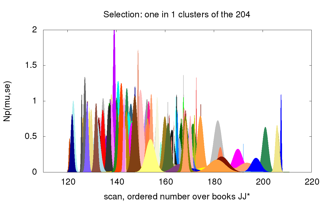 "Figure 4: Writer Identification: Visualization of the different ""hands"" and their likeliness in the different volumes (representation of Gaussian standard deviation for style clustering, with 204 clusters)"