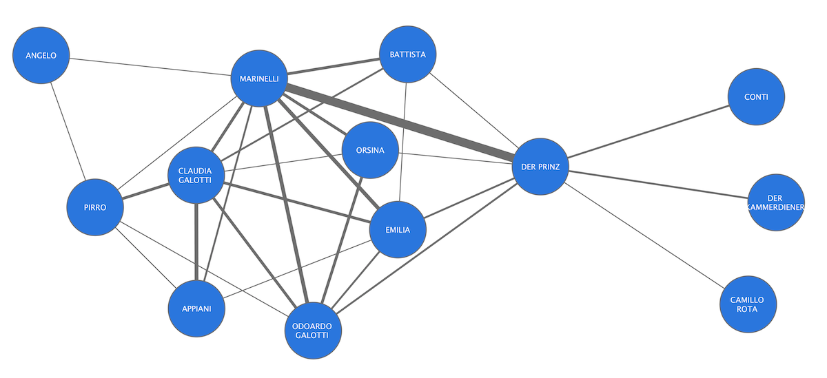 Network graph for Lessing's