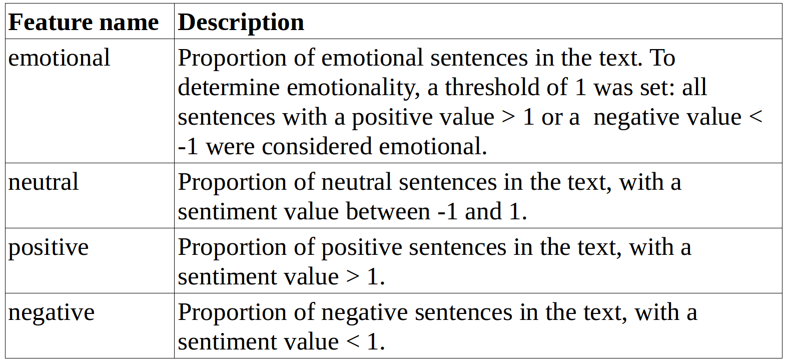 Additional features for the Sentiment Analysis