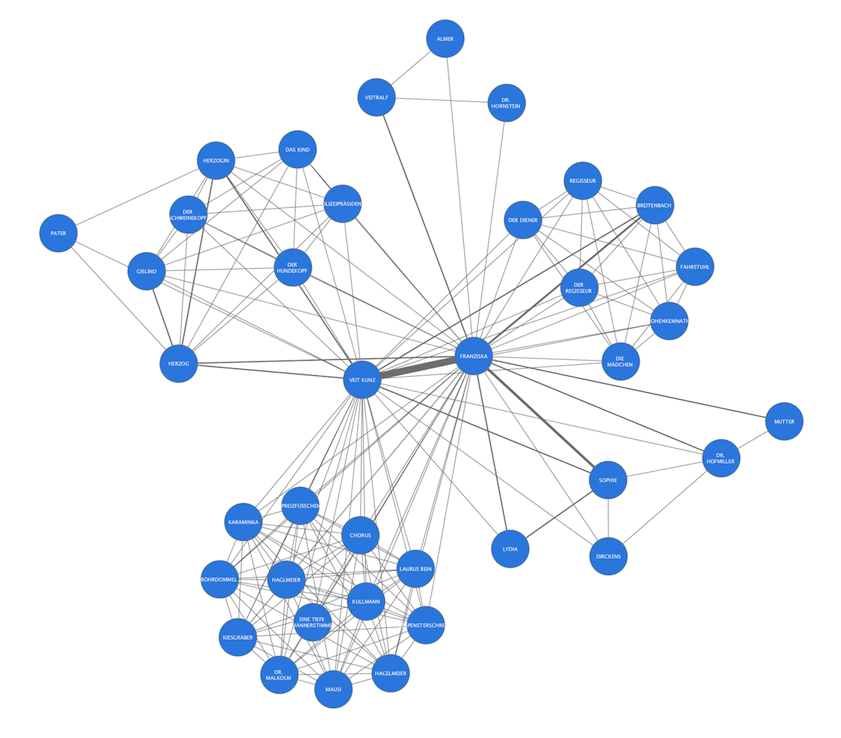 Network graph for Wedekind's
