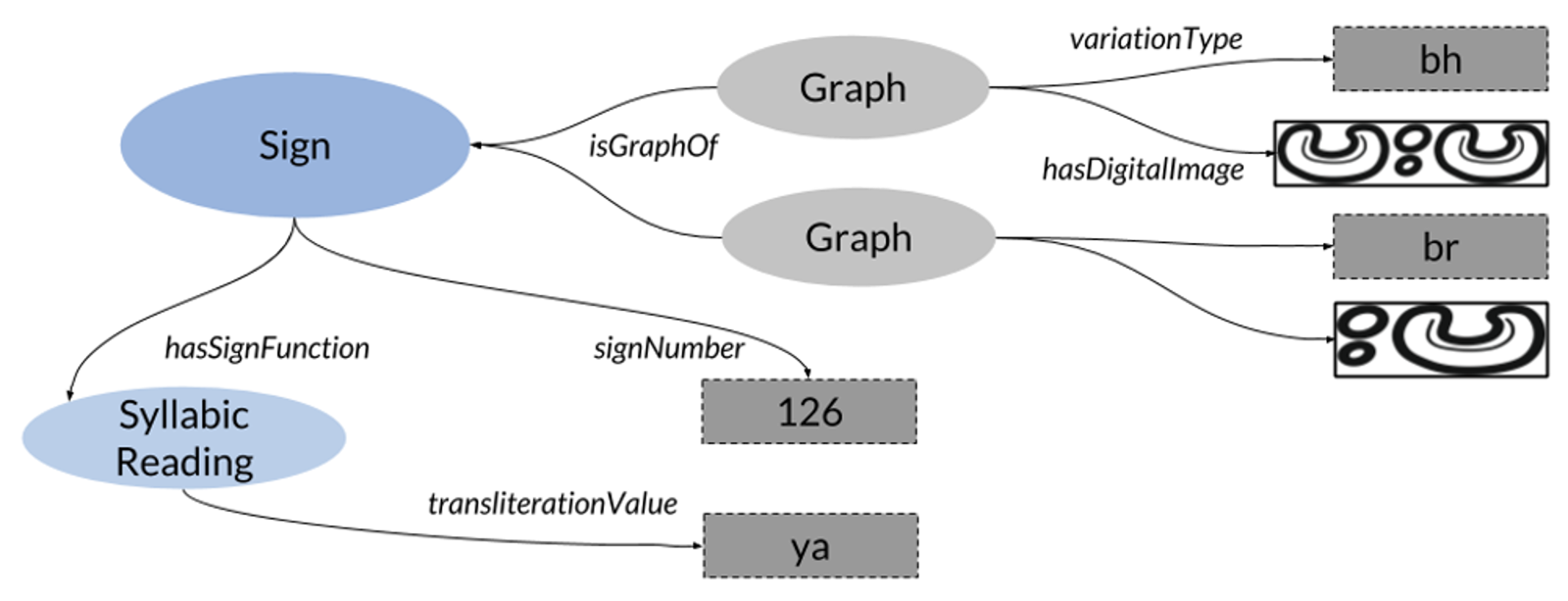 Sign 126 with graph variants bh and br, and phonetic value /ya/