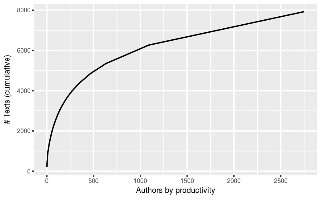 Productivity of writers of single-author papers