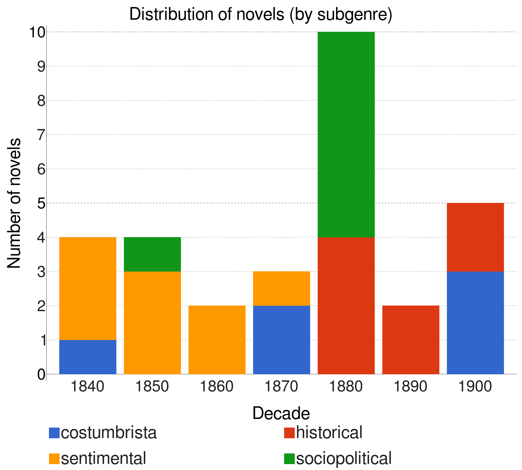 Distribution of novels per decade and subgenre