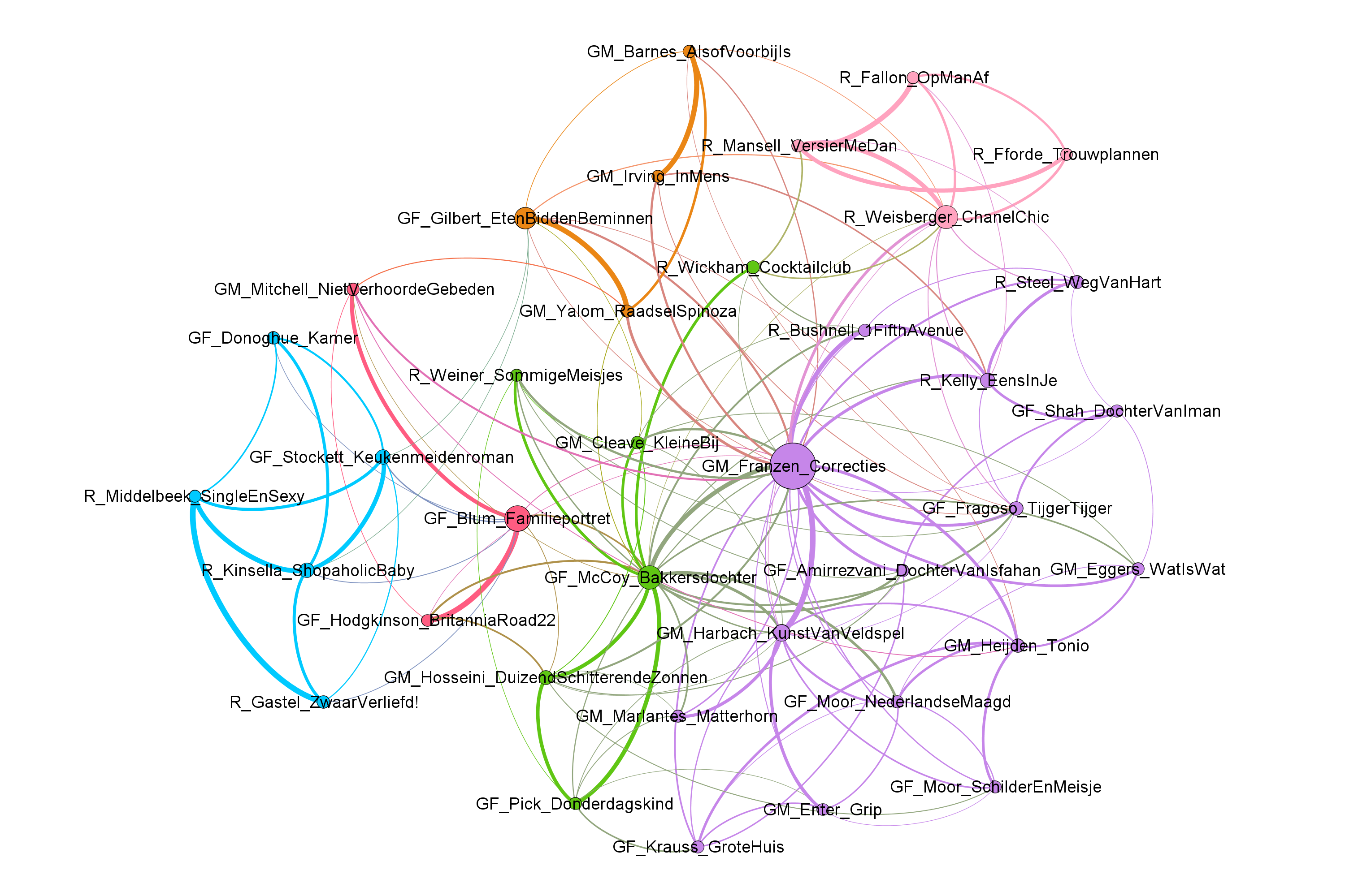 Network visualization of the novels' stylistic proximity (R = romantic, GF = general fiction/female author, GM = general fiction/male author). Colors indicate groupings based on modularity