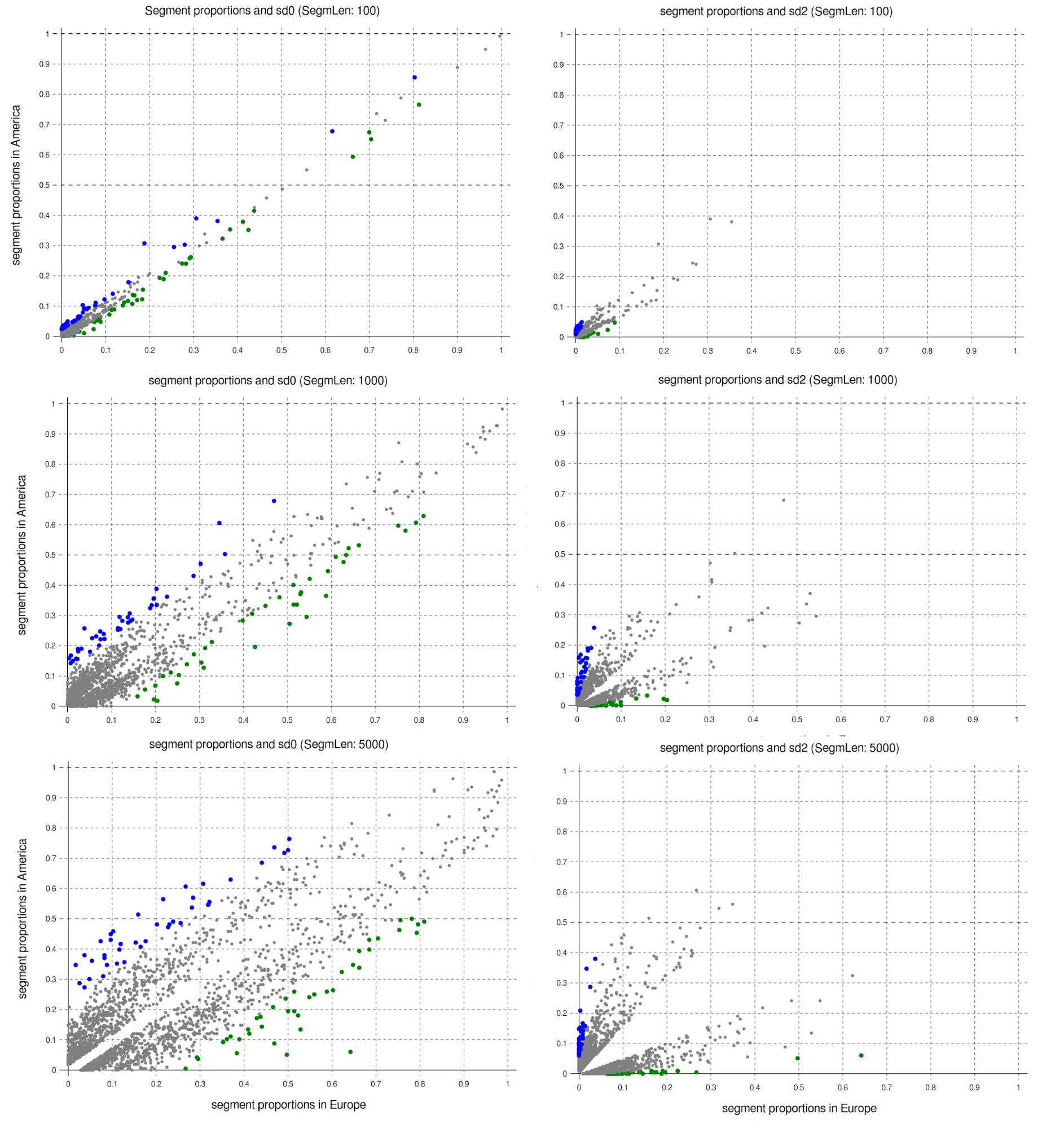 Segment proportions and Zeta scores for two Zeta variants (left: Burrows Zeta; right: log2-Zeta) and three segment sizes (100, 1000, 5000). Each dot is one word, 500 top Zeta words are shown. Colors indicate the words with the 40 highest (green) and lowest (blue) Zeta scores.